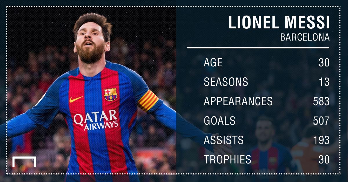Messi afër kontratës së re me Barcelonën  bëhet lojtari më i paguar në botë